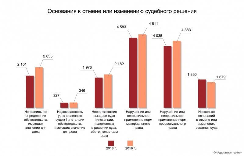 Большинство гражданских и административных дел в 2019 г. связаны со взысканием различных долгов с граждан